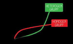 heterogen grupp-04-04
